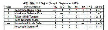 2015.09.21_40th-kisei-leagues-chart
