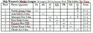 2015.09.21_womens-meijin-league-chart