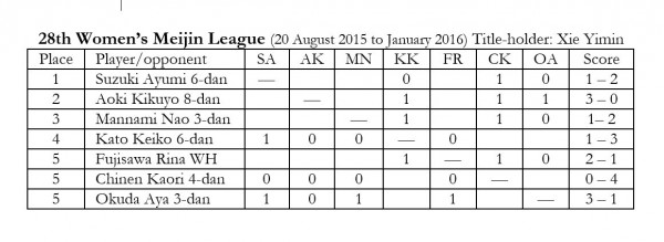 2015.11.12_Womens Meijin league chart