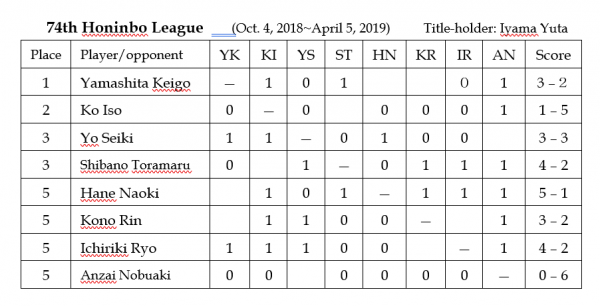 2019.03.21_Honinbo League